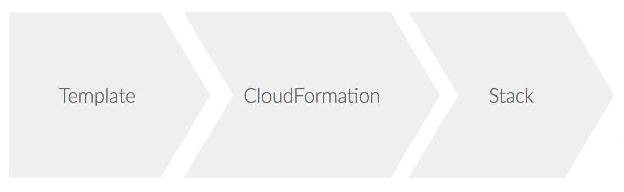 Free templates for aws cloudformation cloudformation turns a template json or yaml into a stack like the following figure shows maxwellsz