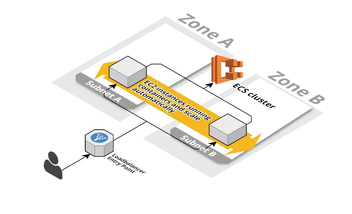 ECS - Free Templates for AWS CloudFormation