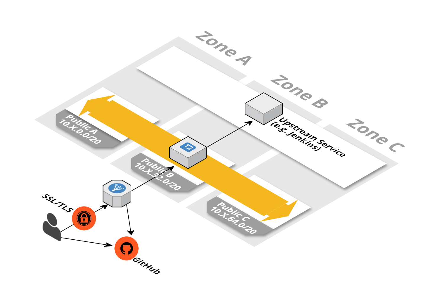 Security - Free Templates for AWS CloudFormation